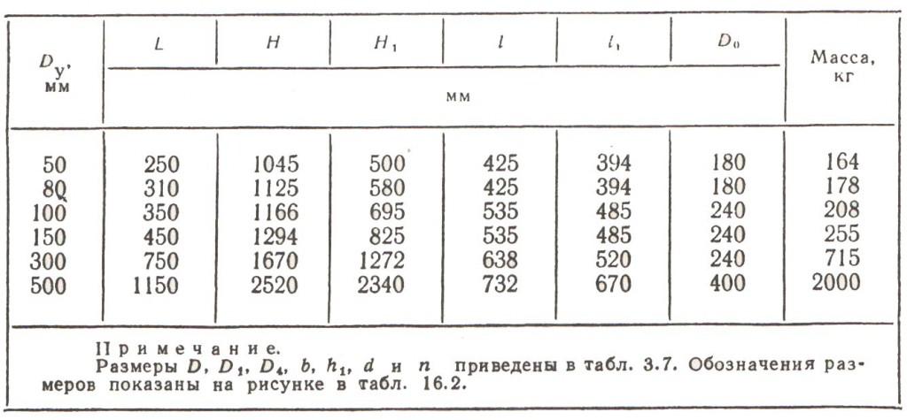 Габаритные размеры и масса ЗКЛПЭ-40