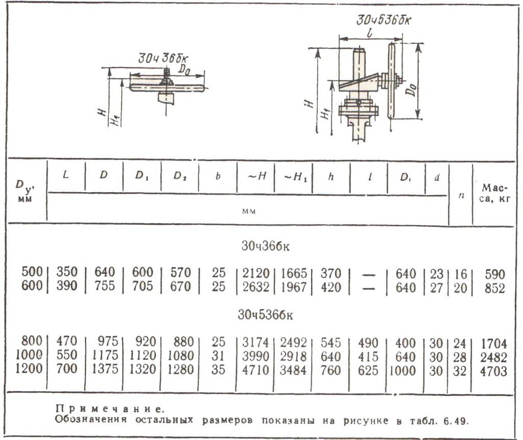 Габаритные, присоединительные размеры и масса задвижек 30ч36бк и 30ч536бкГабаритные, присоединительные размеры и масса задвижек 30ч36бк и 30ч536бк
