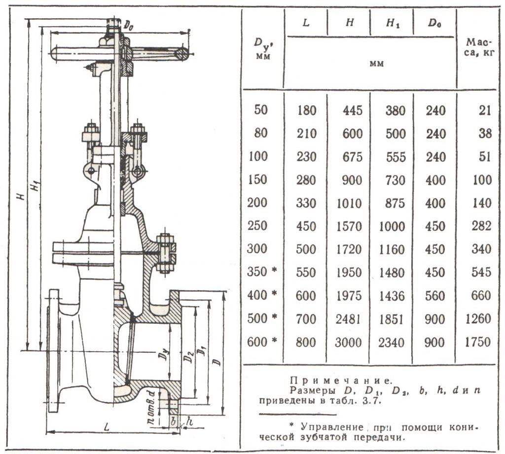Габаритные размеры и масса задвижек ЗКЛ2-16