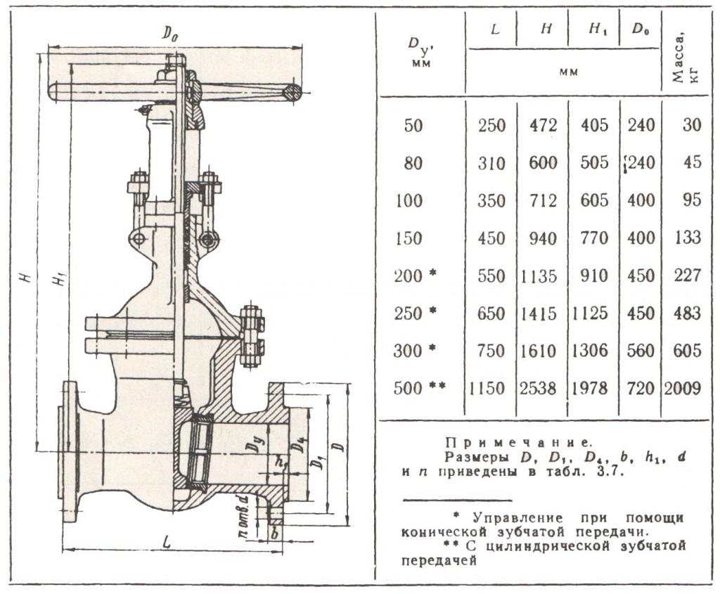 Габаритные размеры и масса задвижек ЗКЛ2-40