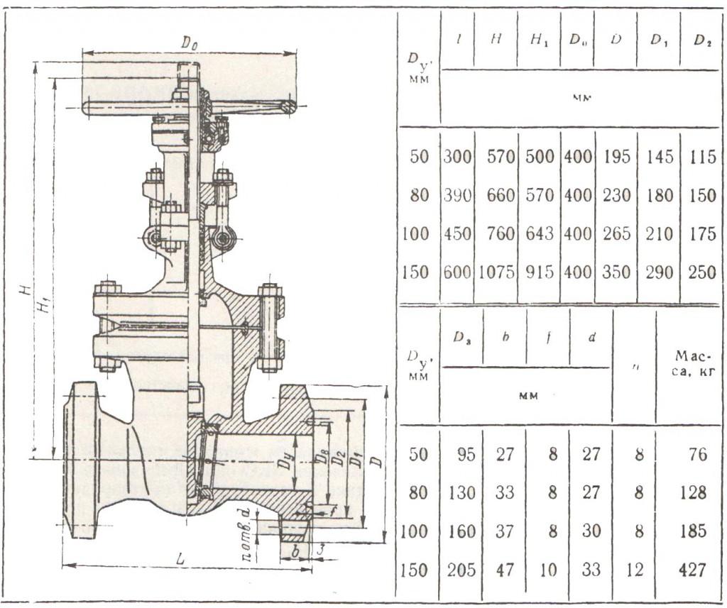 Габаритные размеры и масса задвижек ЗКЛ2-160