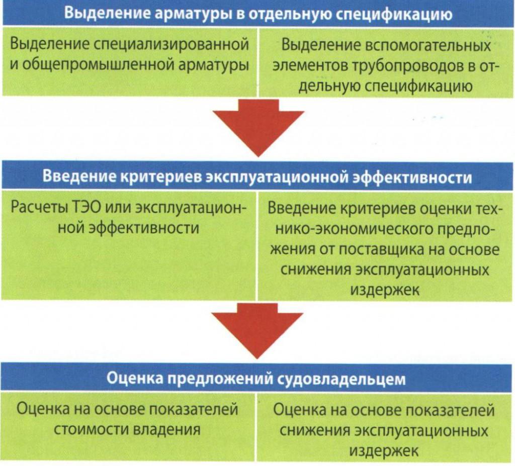 Рис. 5. Схема работы при переходе на поворотную смарт арматуру