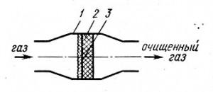 Схема процесса фильтрования