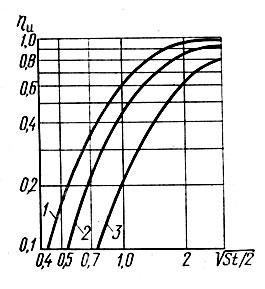 Зависимость ηи от числа St: 1-Re=150; 2-Re=30; 3-Re ≤ 2