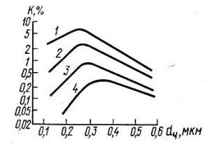 Зависимость коэффициента проскока К от размеров частиц и скорости фильтрации ωф, см/с: 1 - 0,94; 2 - 0,42; 3 - 0,21; 4 - 0,094