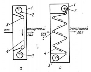 Рулонные фильтры обычного типа (а) и компактные (б)