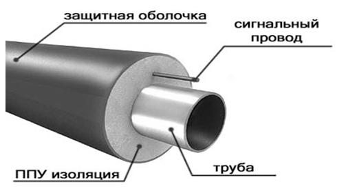 Рисунок. Производство трубы ППУ