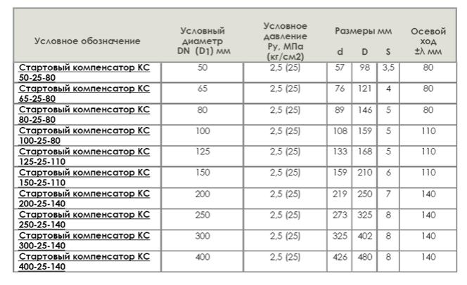 Таблица Стартовые компенсаторы