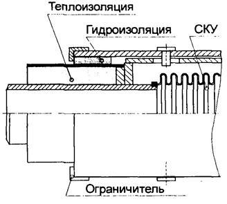 сильфонные компенсаторы СКУ, СК, ССК