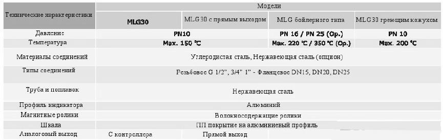 Технические характеристики датчиков уровня MLG с аналоговым выходом