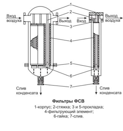 схема ФСВ фильтр